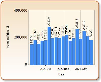 Average price of ALL properties for HYDE in each month