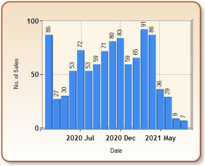 Total number of ALL properties sold for HYDE in each month