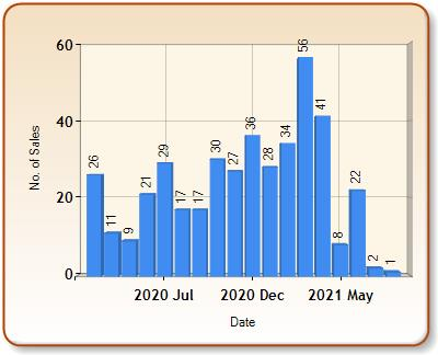 Total number of ALL properties sold for KIDLINGTON in each month