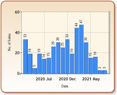 Total number of ALL properties sold for NORTHOLT in each month