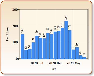 Total number of ALL properties sold for ROCHESTER in each month