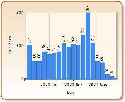 Total number of ALL properties sold for ROMFORD in each month
