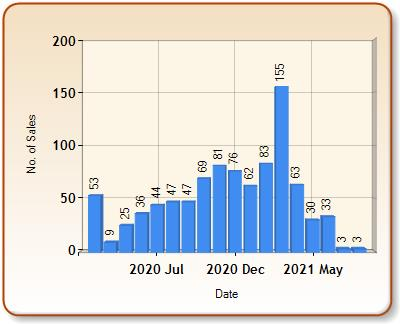 Total number of ALL properties sold for RUISLIP in each month