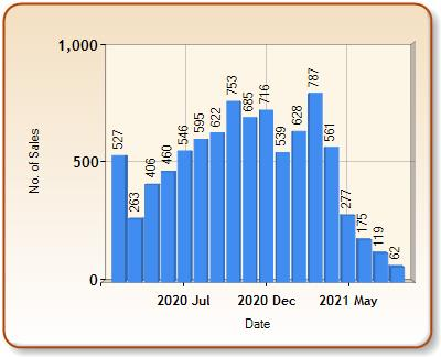 Total number of ALL properties sold for STOKE ON TRENT in each month
