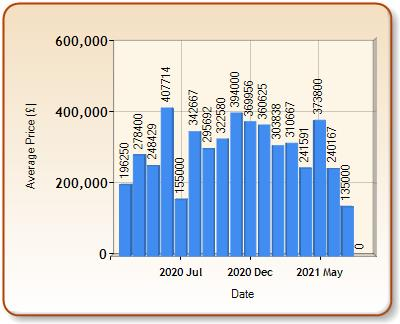 Average price of ALL properties for STUDLEY in each month