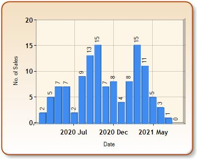 Total number of ALL properties sold for STUDLEY in each month