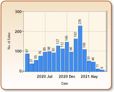 Total number of ALL properties sold for SUTTON in each month