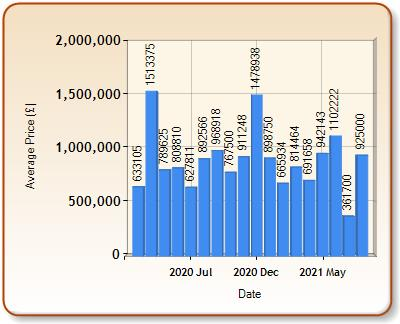 Average price of ALL properties for WHETSTONE in each month