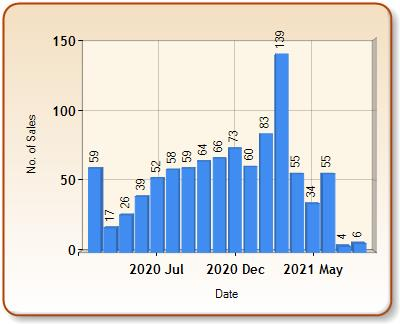 Total number of ALL properties sold for WOODFORD GREEN in each month
